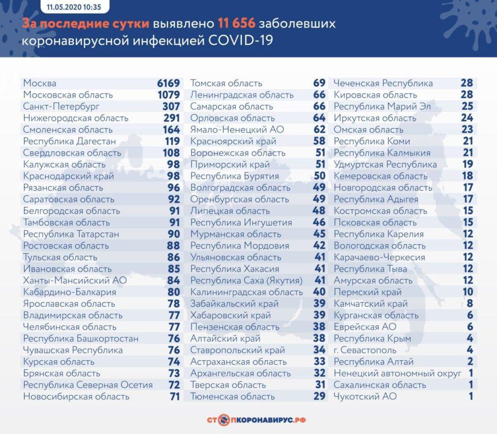 Статистика по заболевшим в регионах России на 11 мая