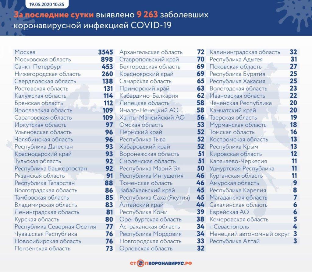Статистика по заболевшим в регионах России на 19 мая
