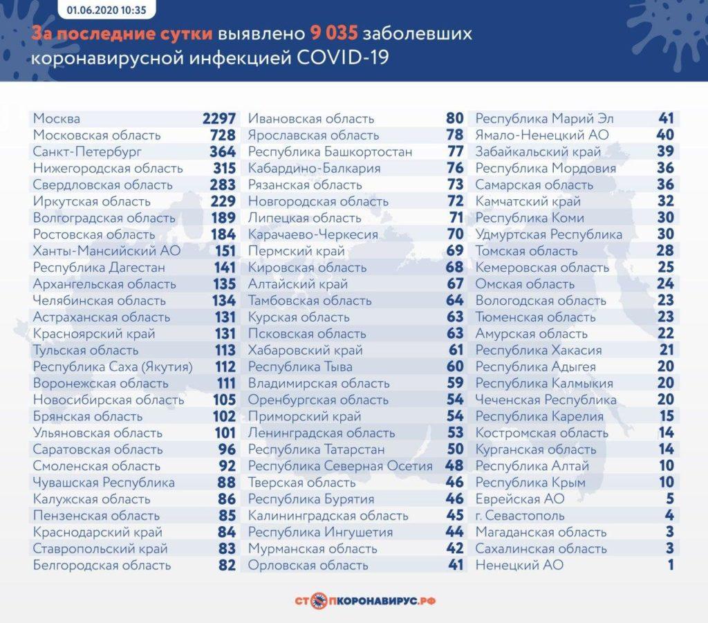 Статистика по заболевшим в регионах России на 1 июня