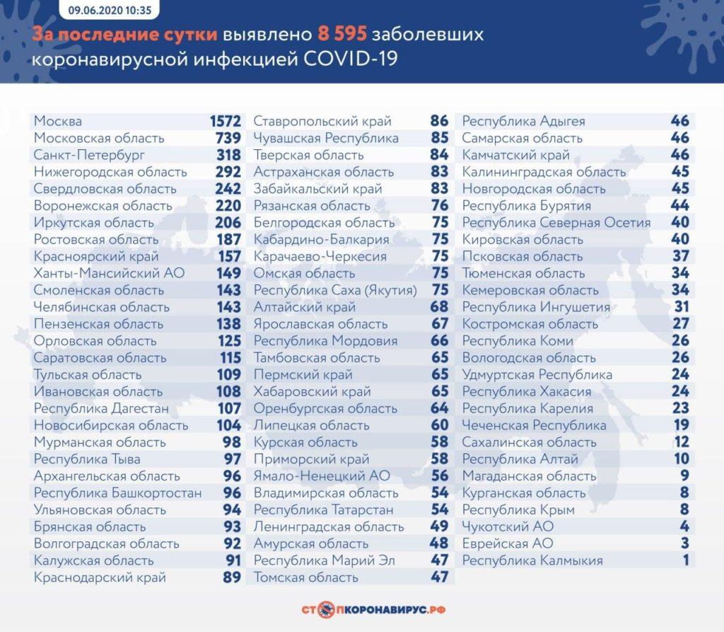 Статистика по заболевшим в регионах России на 9 июня