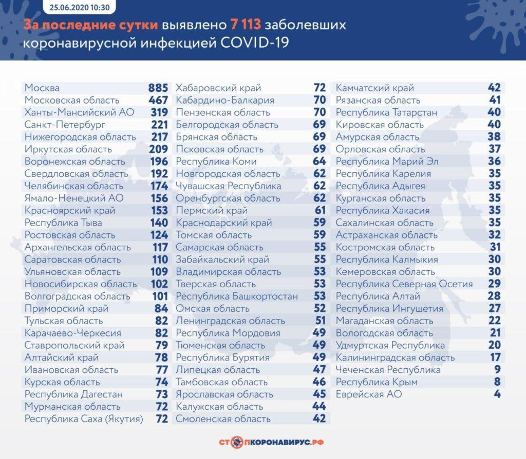 Статистика по заболевшим в регионах России на 25 июня