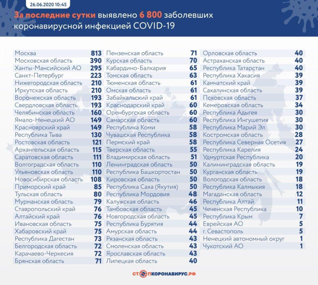 Статистика по заболевшим в регионах России на 26 июня