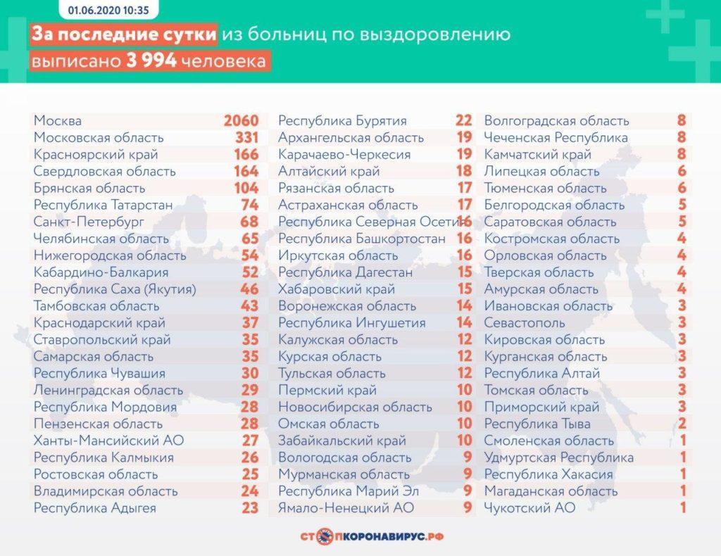 Статистика по выздоровевшим в регионах России на 1 июня