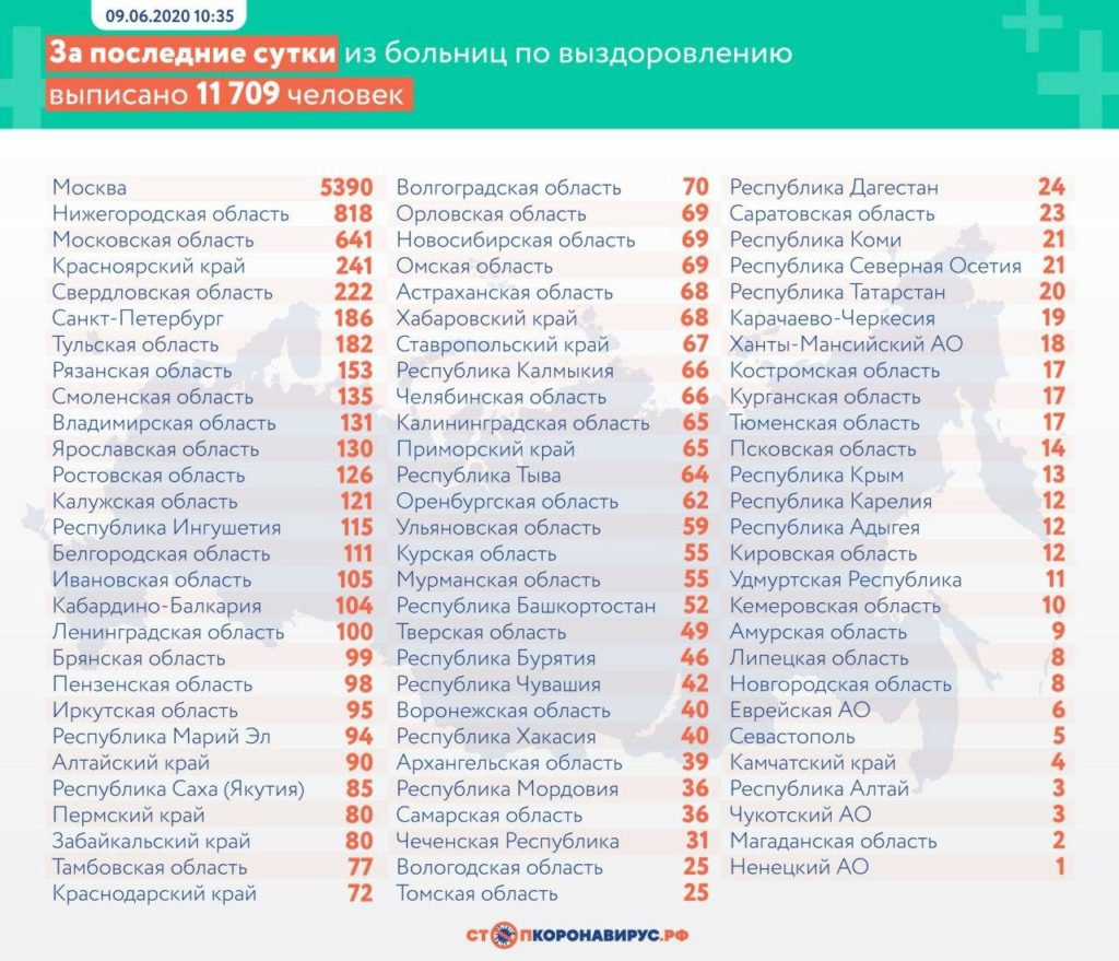 Статистика по выздоровевшим в регионах России на 9 июня