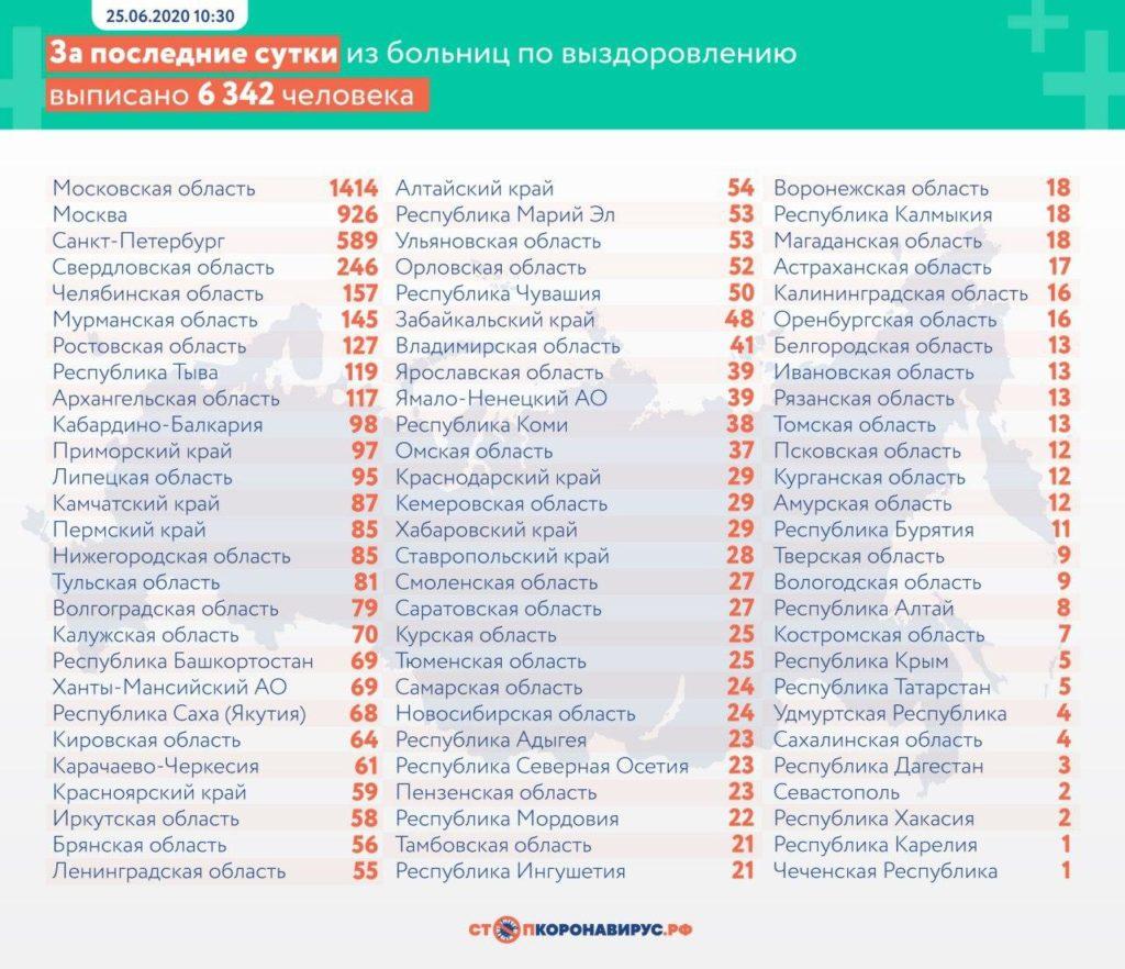 Статистика по выздоровевшим в регионах России на 25 июня