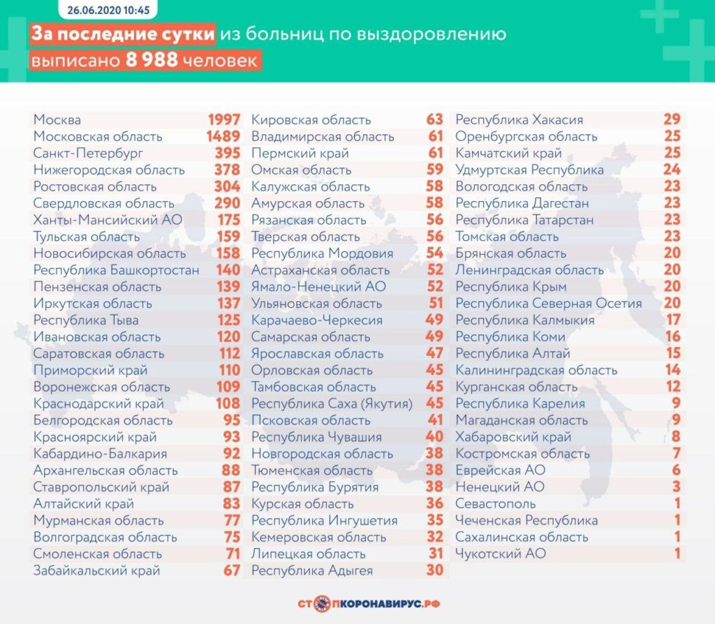 Статистика по выздоровевшим в регионах России на 26 июня