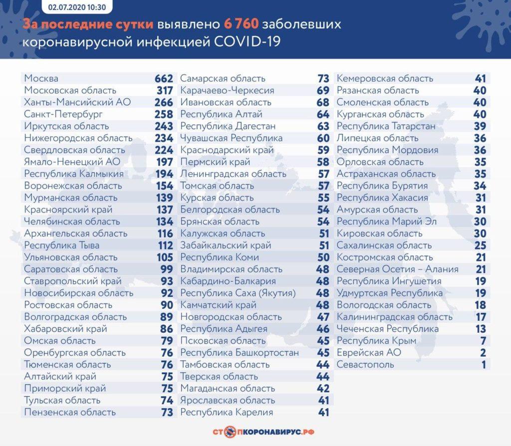 Статистика по заболевшим в регионах России на 2 июля