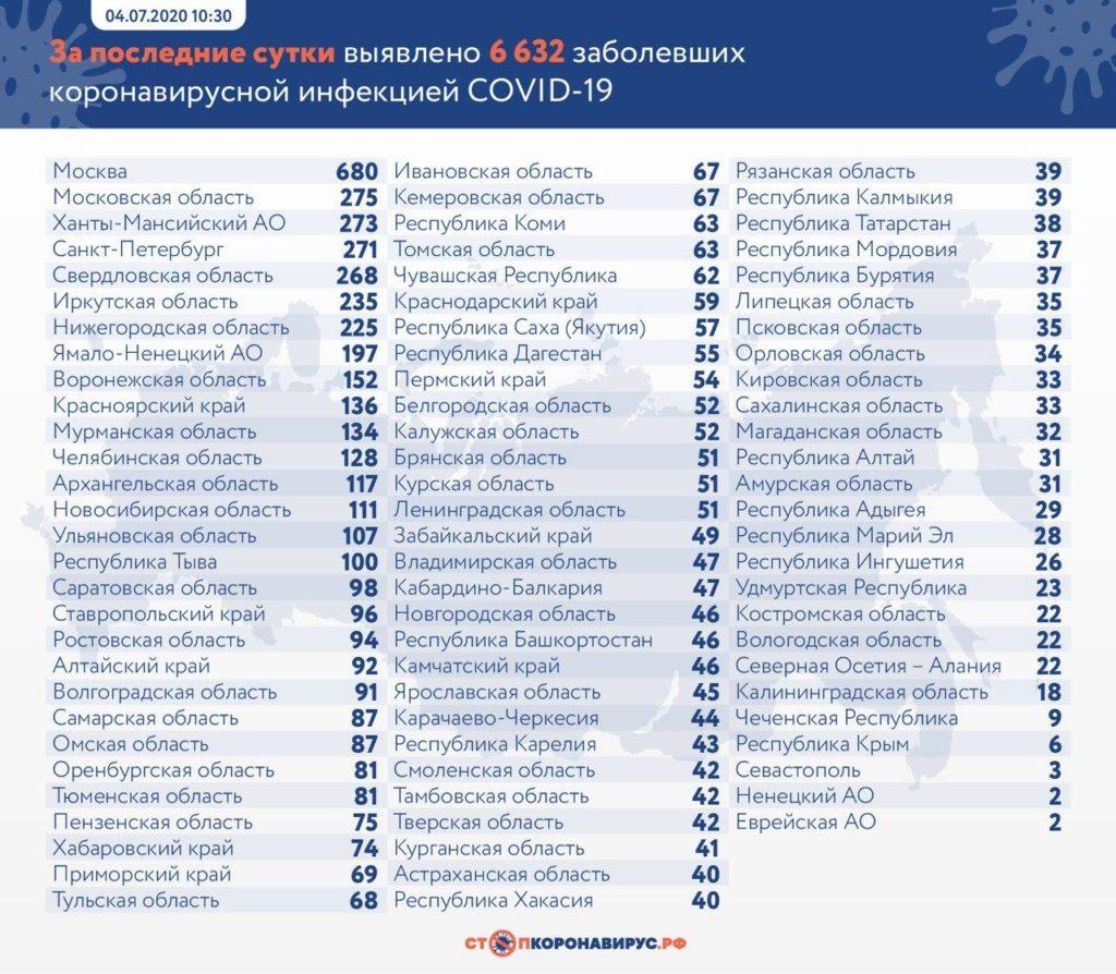 Статистика по заболевшим в регионах России на 4 июля