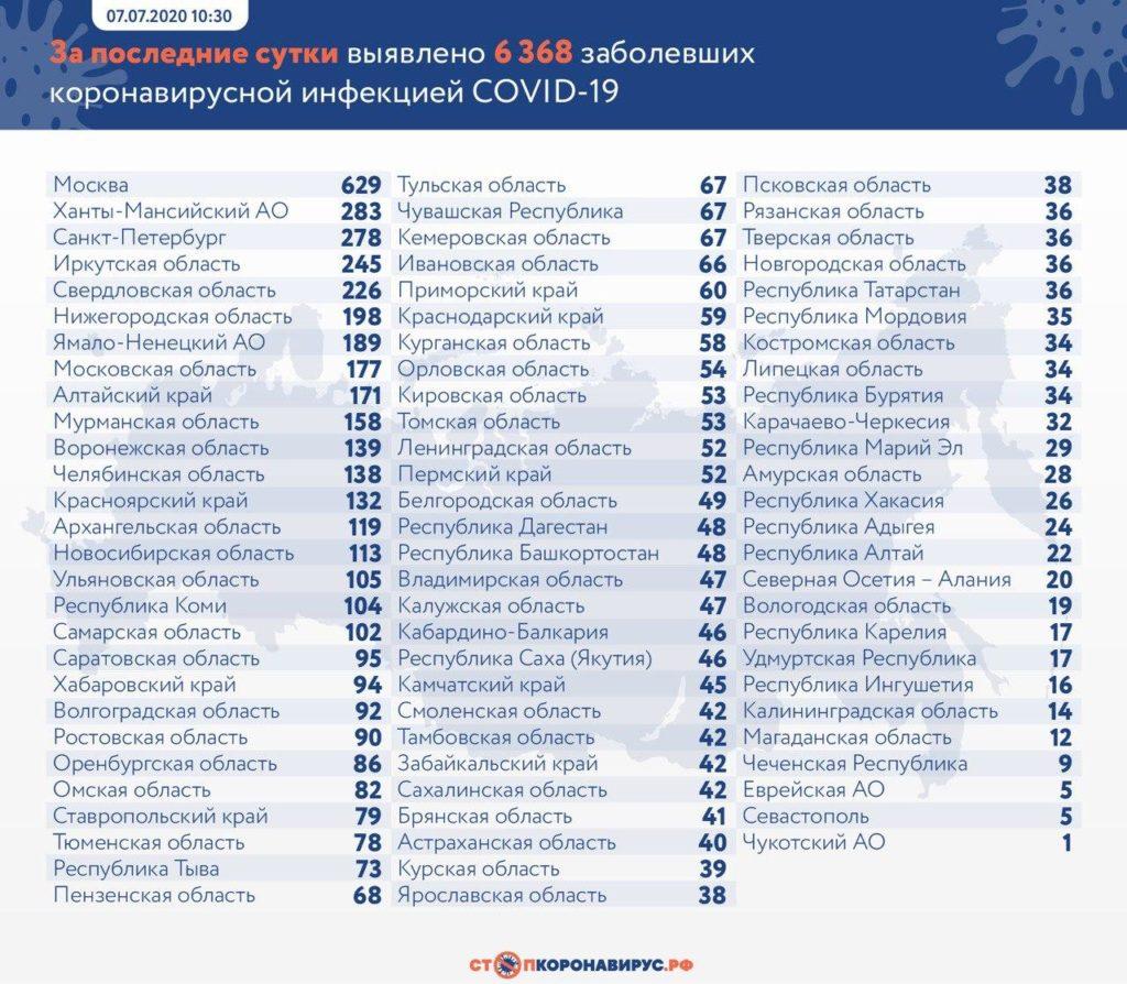 Статистика по заболевшим в регионах России на 7 июля