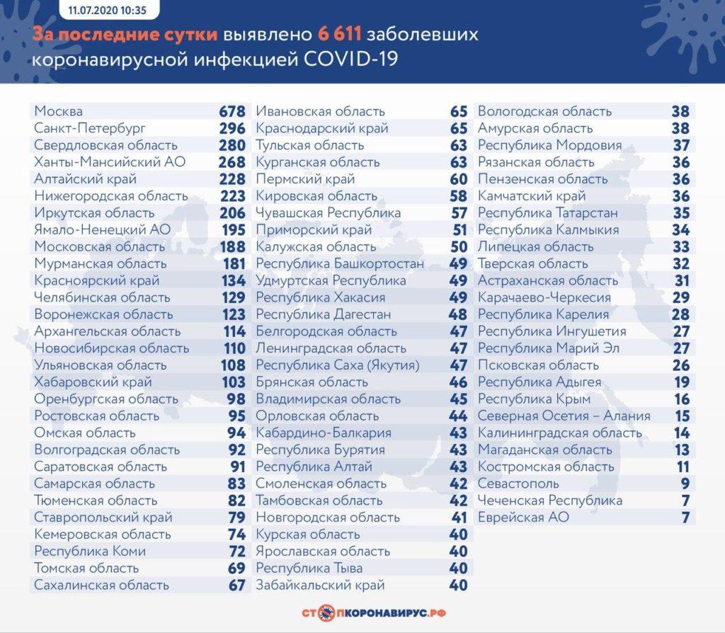 Статистика по заболевшим в регионах России на 11 июля