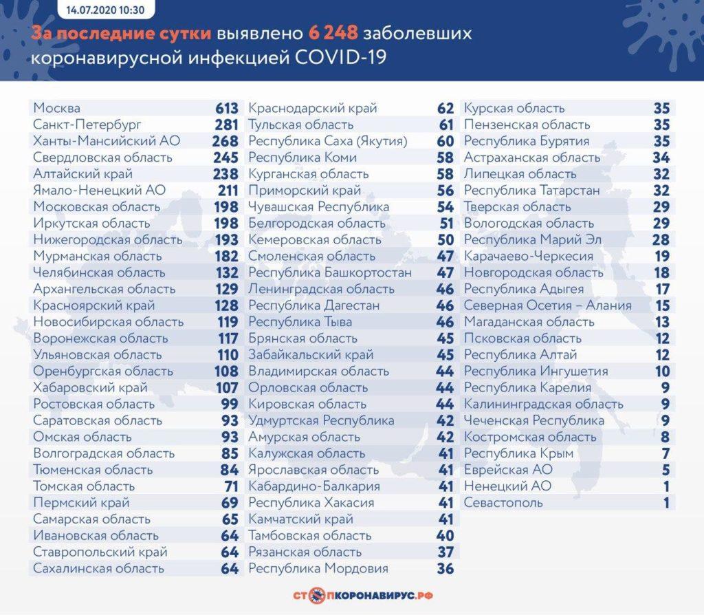 Статистика по заболевшим в регионах России на 14 июля