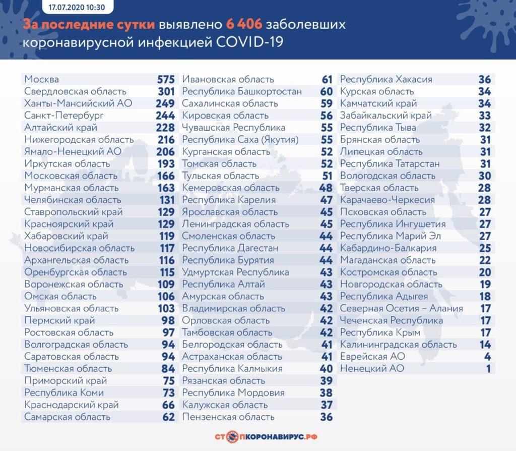 Статистика по заболевшим в регионах России на 17 июля