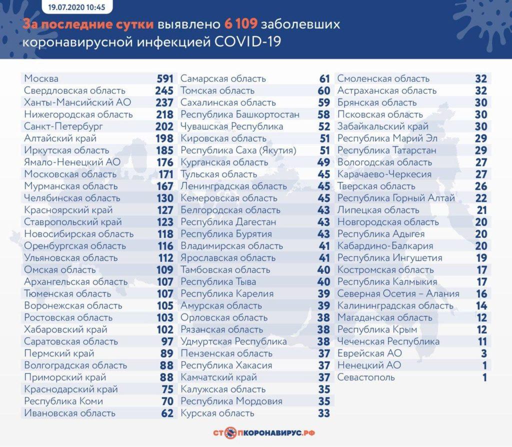 Статистика по заболевшим в регионах России на 19 июля