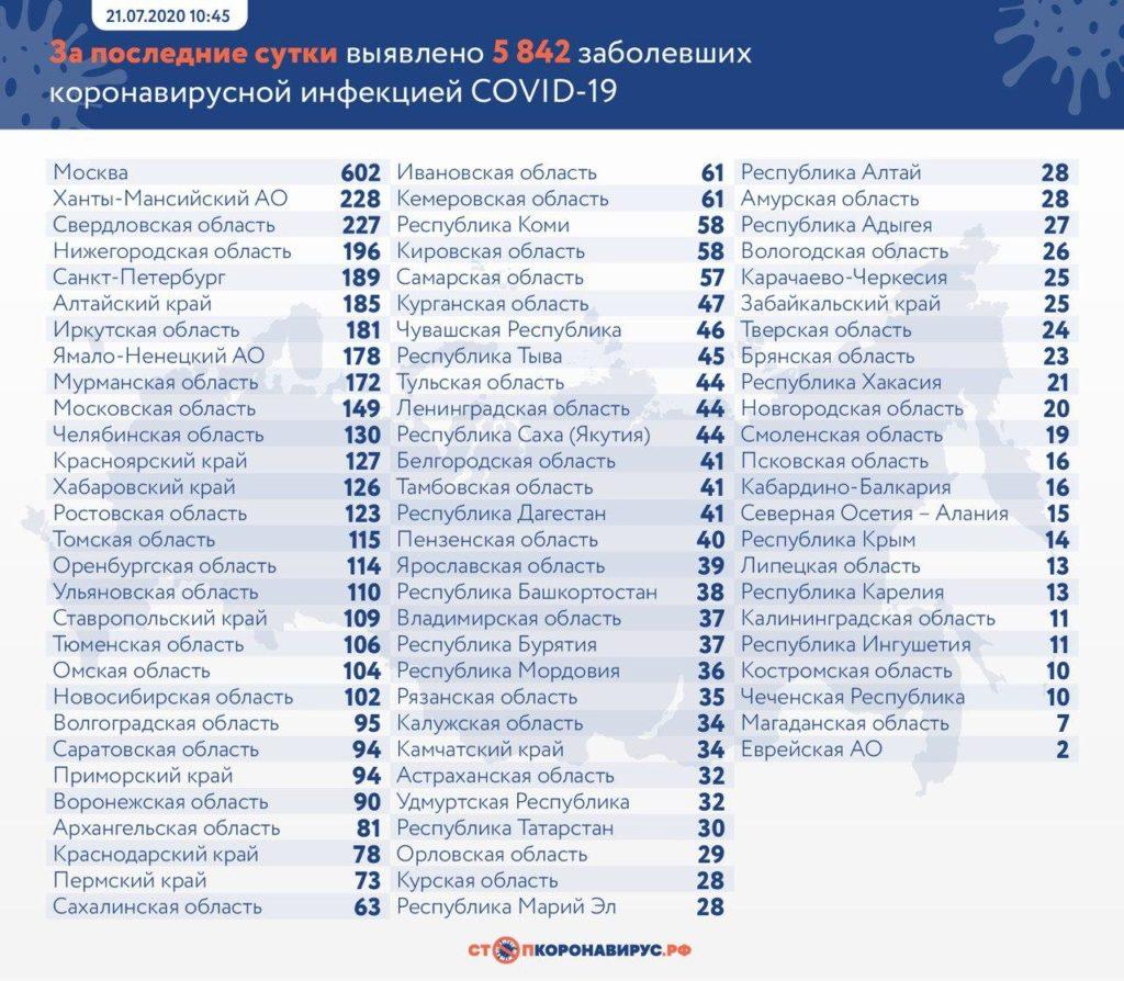 Статистика по заболевшим в регионах России на 21 июля