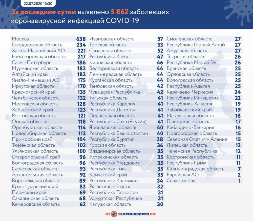 Статистика по заболевшим в регионах России на 22 июля
