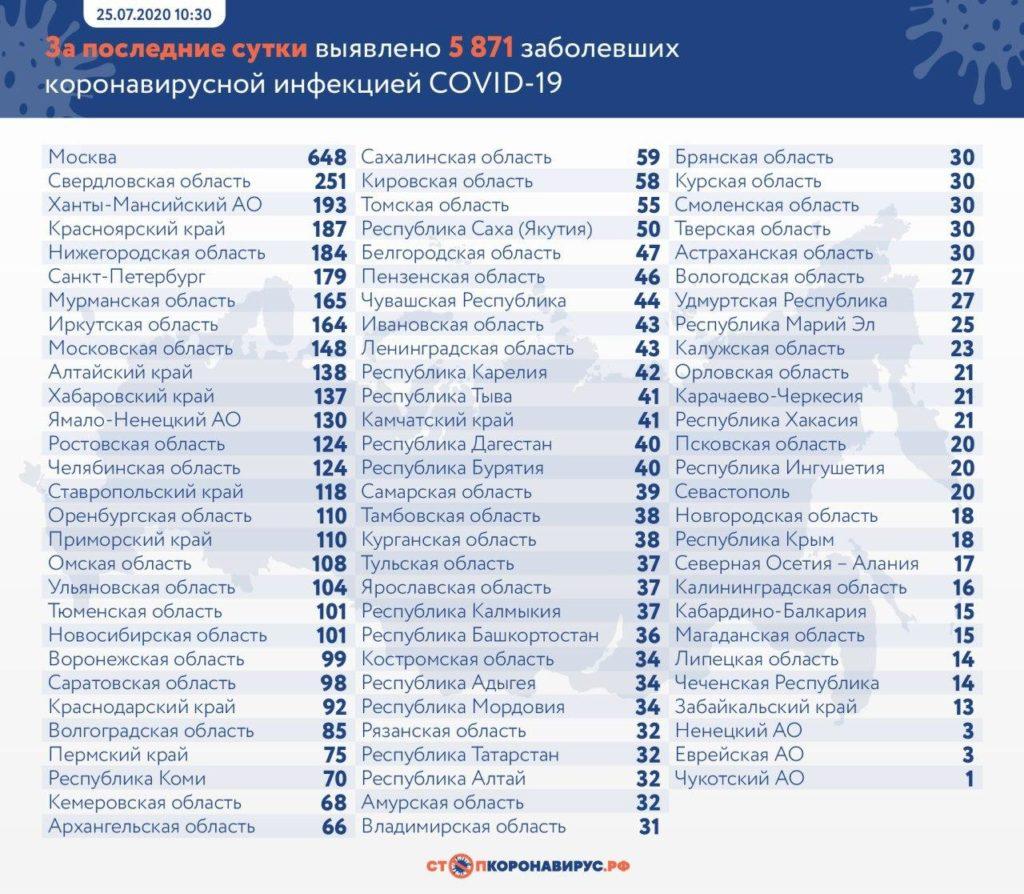 Статистика по заболевшим в регионах России на 25 июля