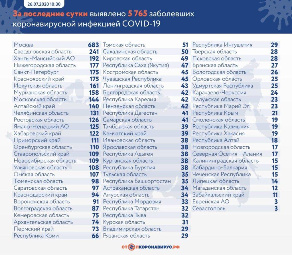 Статистика по заболевшим в регионах России на 26 июля