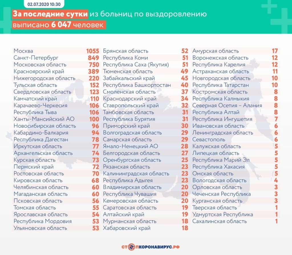 Статистика по выздоровевшим в регионах России на 2 июля