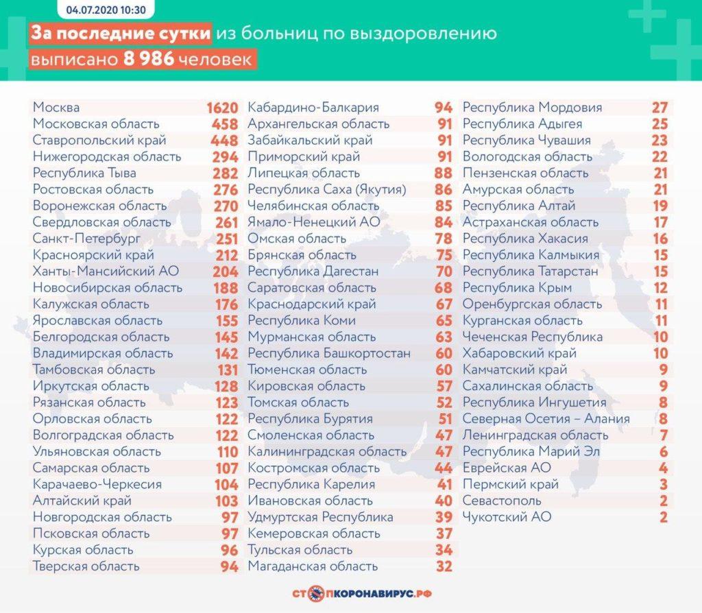 Статистика по выздоровевшим в регионах России на 4 июля