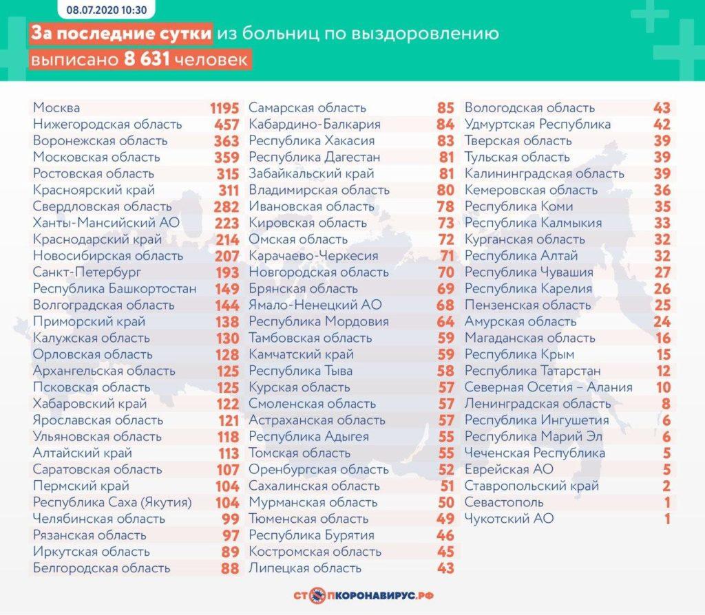 Статистика по выздоровевшим в регионах России на 8 июля