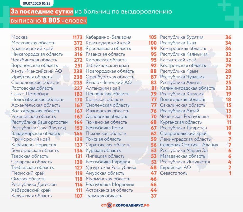Статистика по выздоровевшим в регионах России на 9 июля