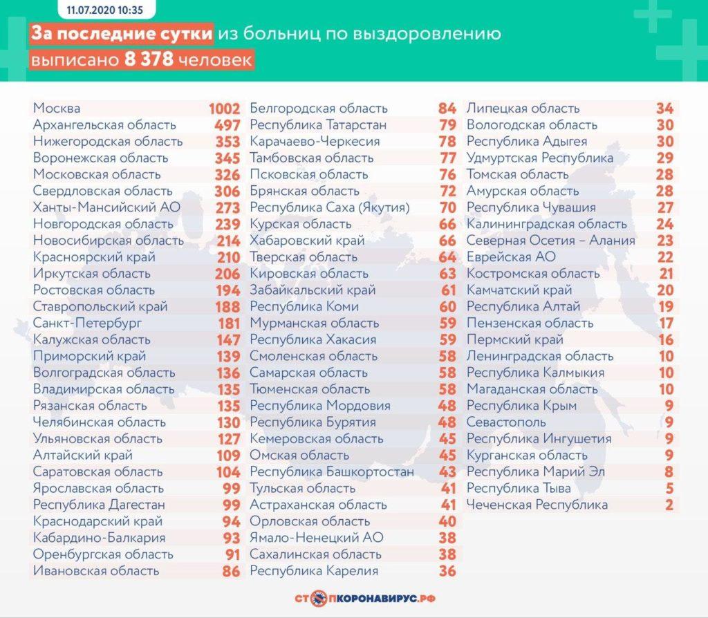 Статистика по выздоровевшим в регионах России на 11 июля