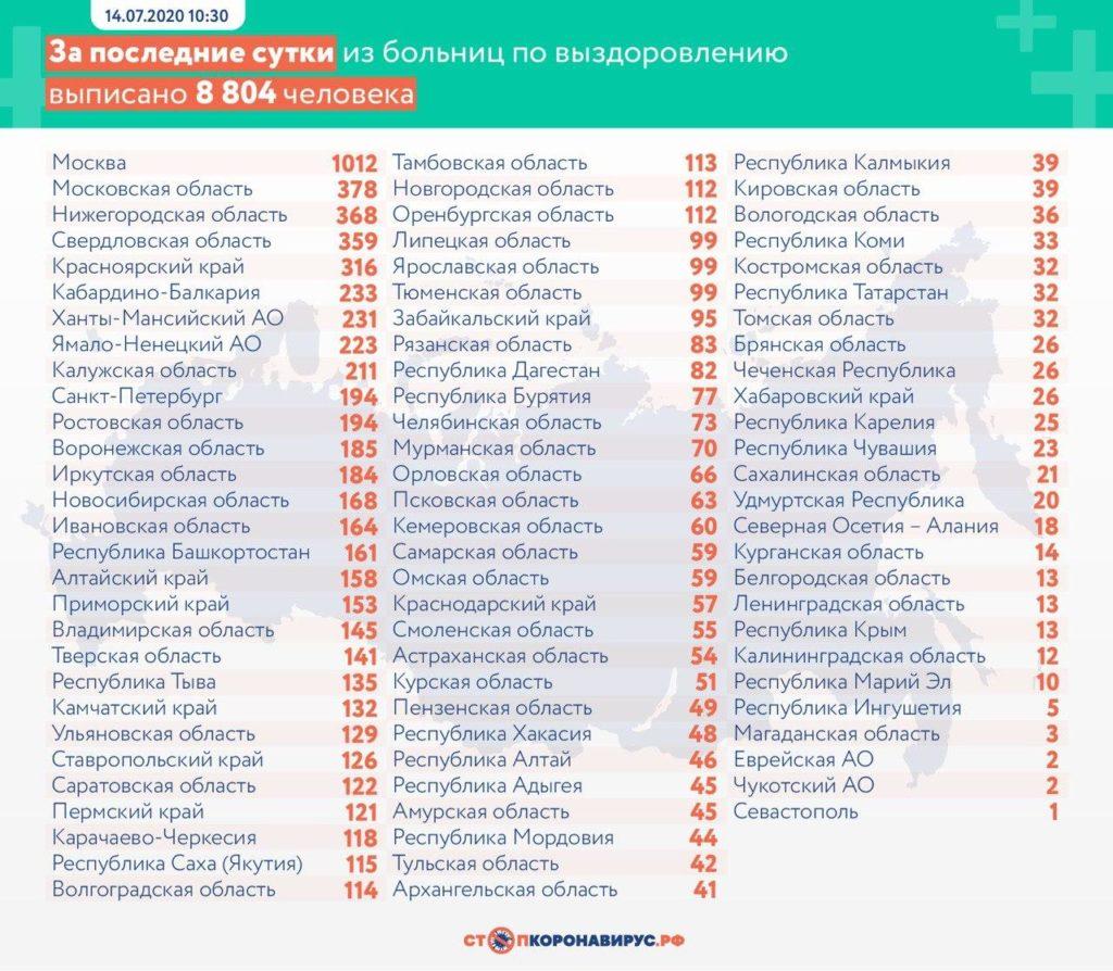 Статистика по выздоровевшим в регионах России на 14 июля