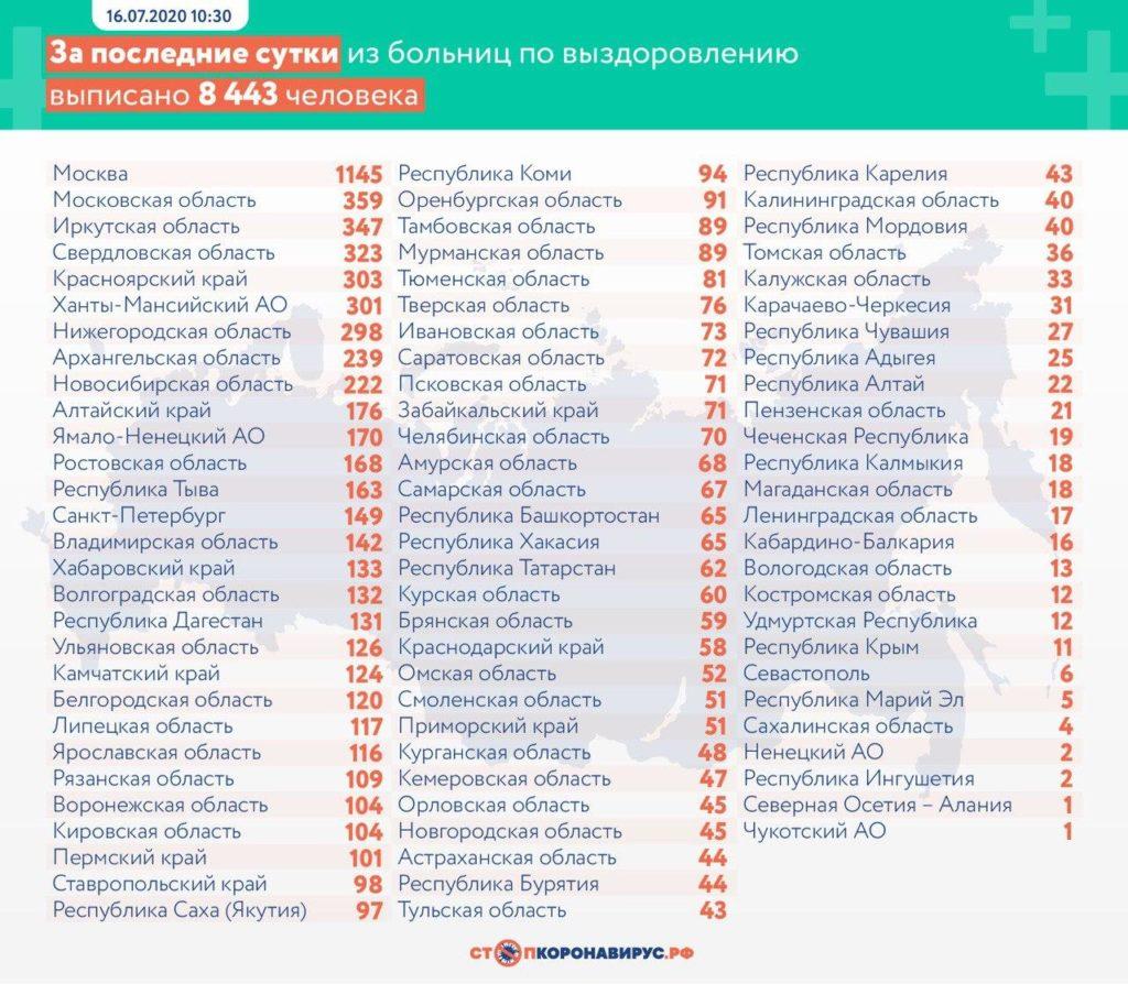 Статистика по выздоровевшим в регионах России на 16 июля