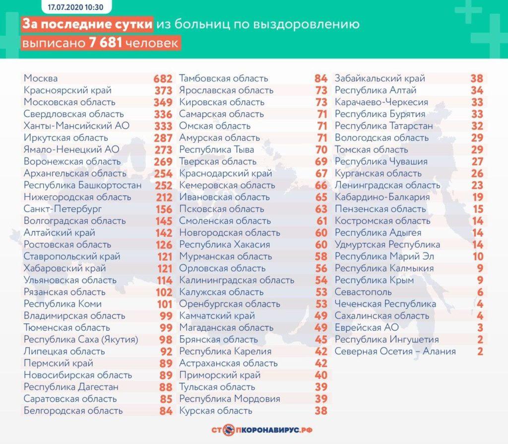 Статистика по выздоровевшим в регионах России на 17 июля