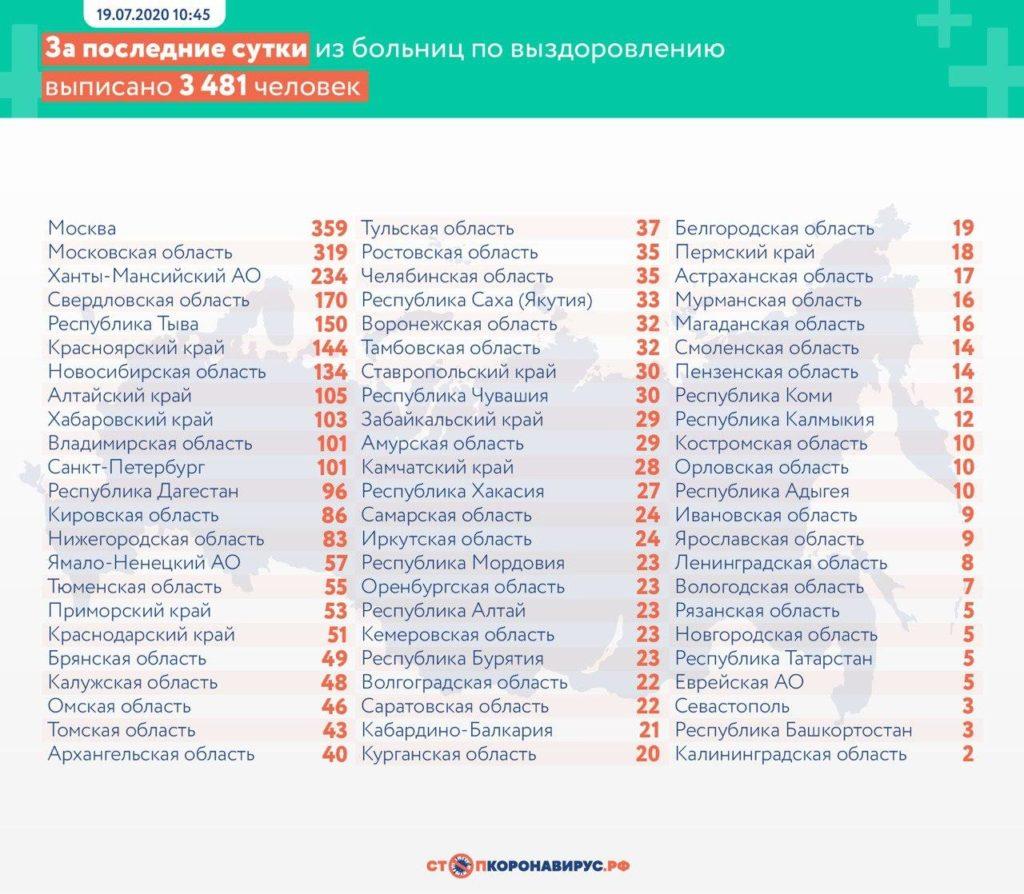 Статистика по выздоровевшим в регионах России на 19 июля