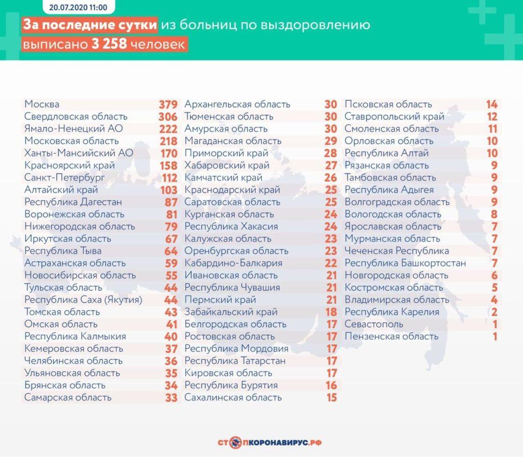 Статистика по выздоровевшим в регионах России на 20 июля