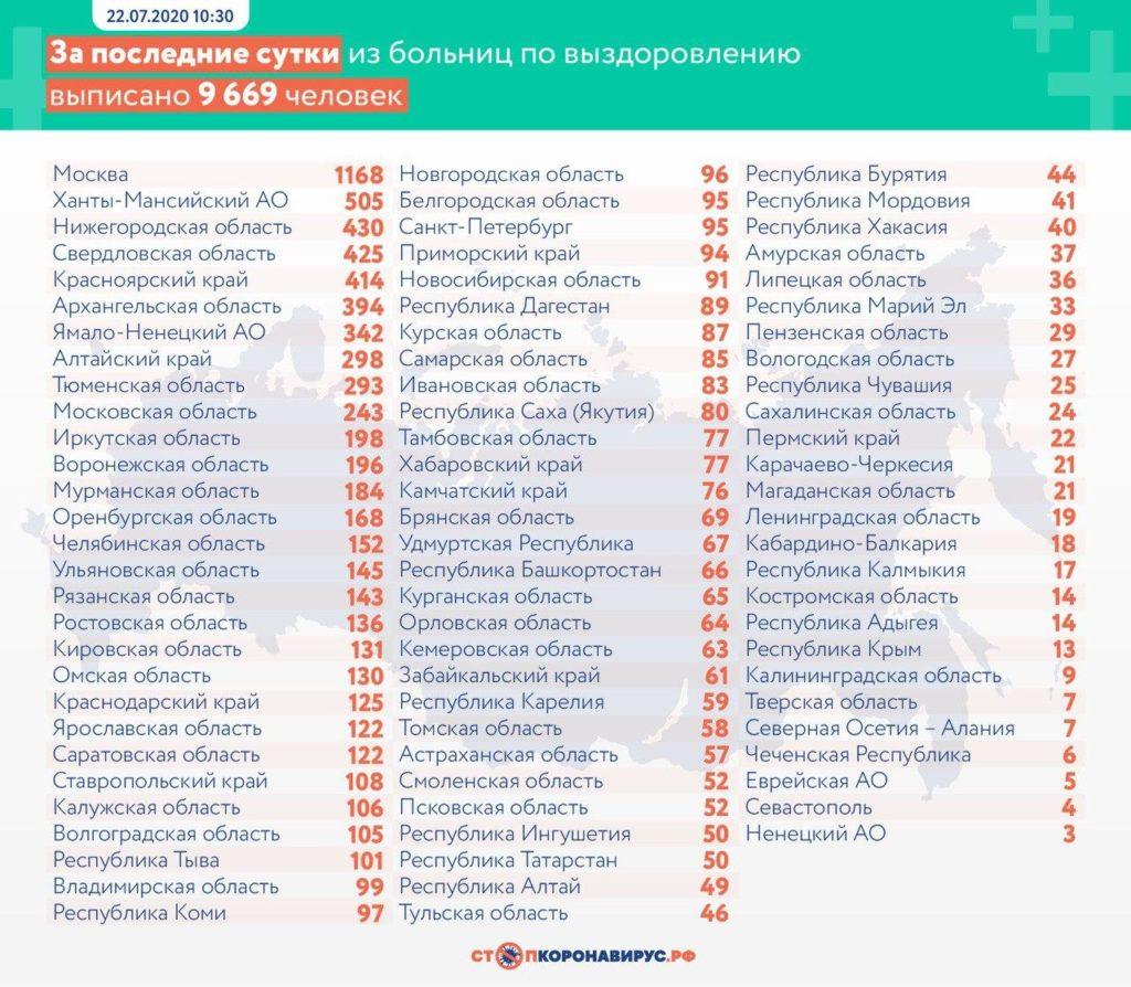 Статистика по выздоровевшим в регионах России на 22 июля