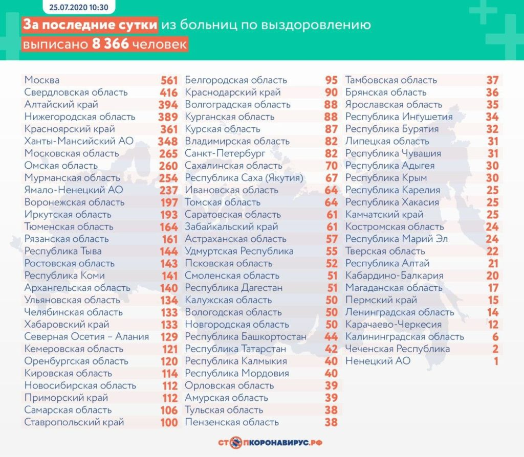 Статистика по выздоровевшим в регионах России на 25 июля