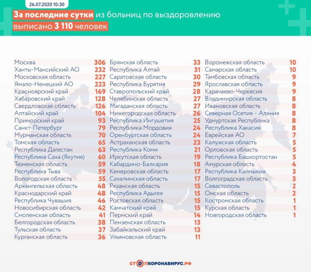 Статистика по выздоровевшим в регионах России на 26 июля