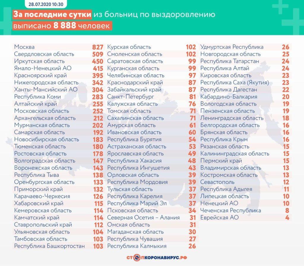 Статистика по выздоровевшим в регионах России на 28 июля