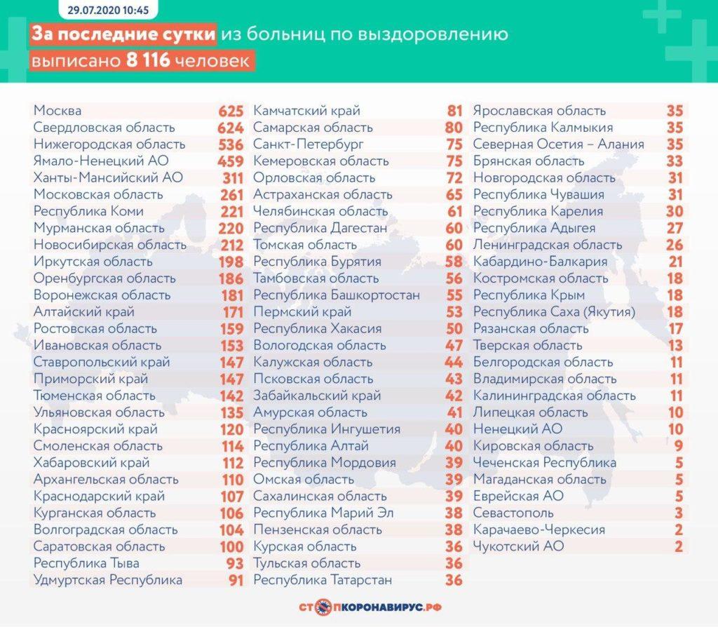 Статистика по выздоровевшим в регионах России на 29 июля