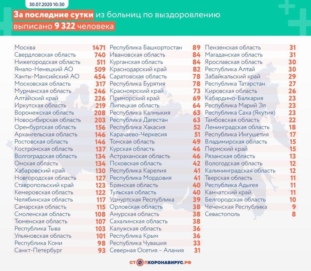 Статистика по выздоровевшим в регионах России на 30 июля