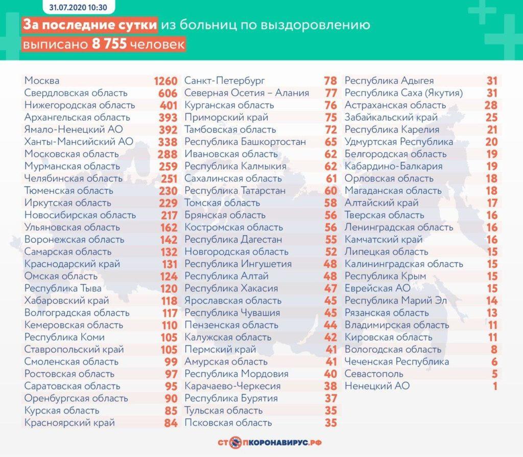 Статистика по выздоровевшим в регионах России на 31 июля