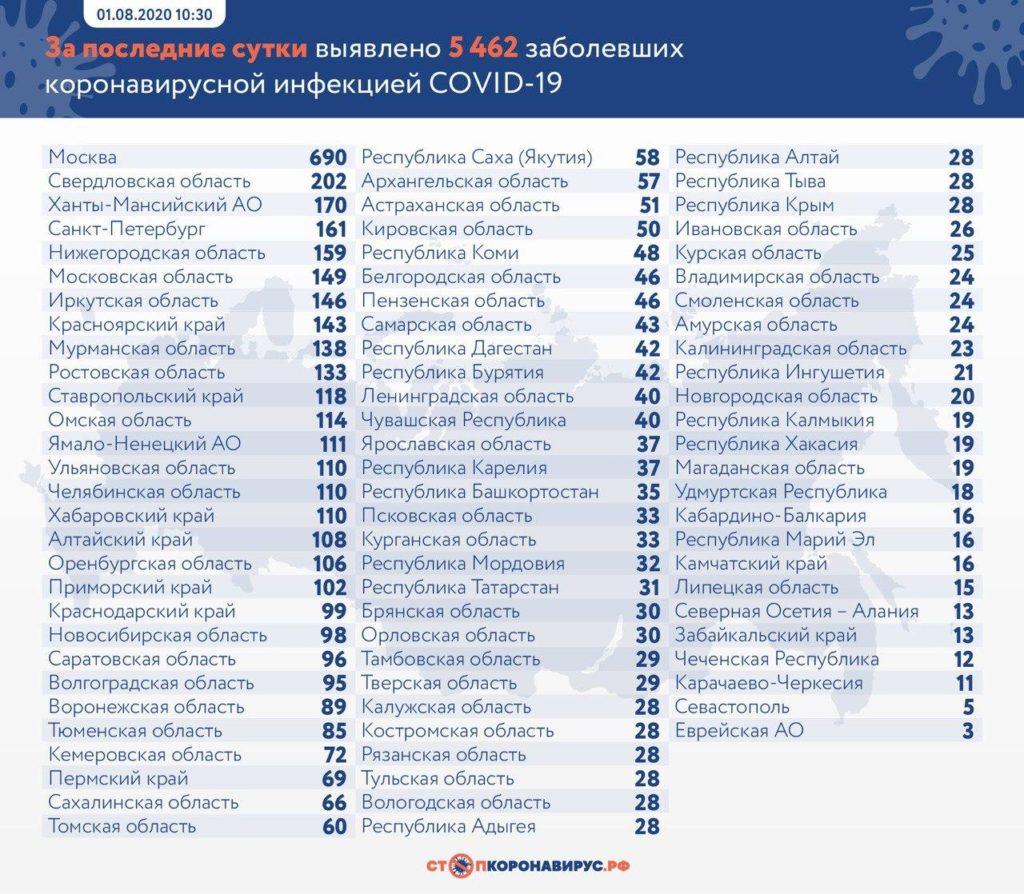 Статистика по заболевшим в регионах России на 1 августа