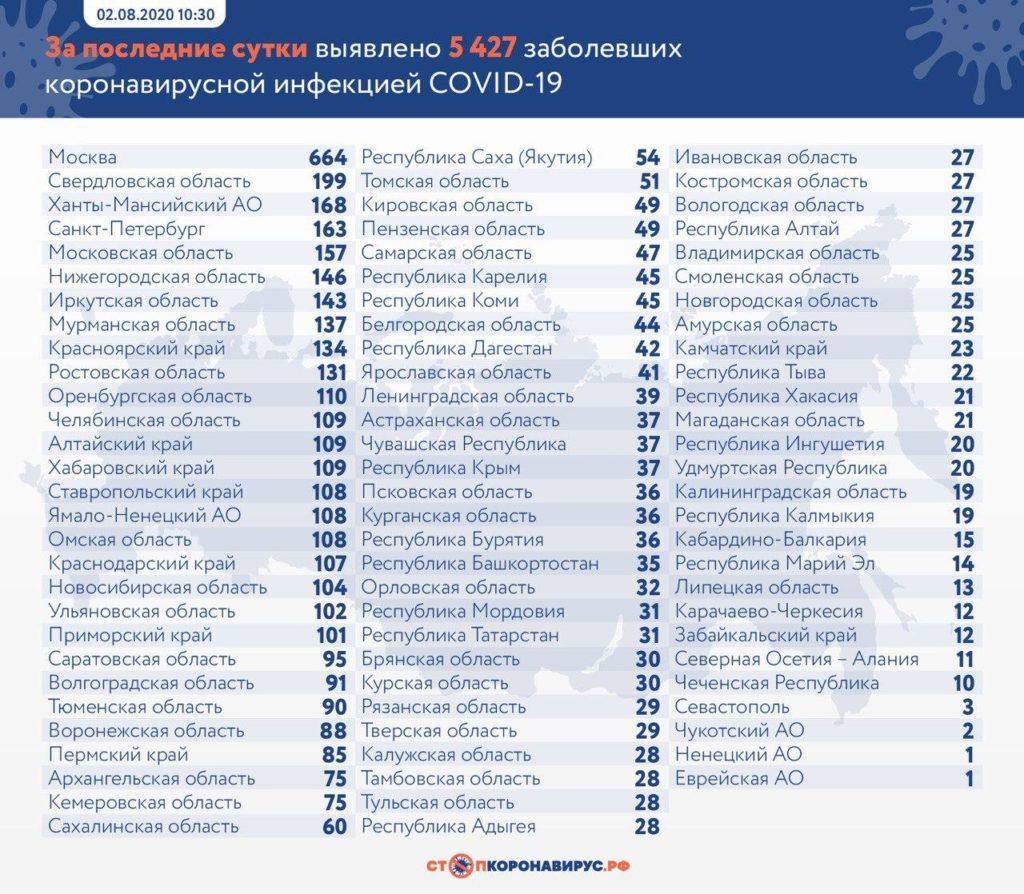 Статистика по заболевшим в регионах России на 2 августа