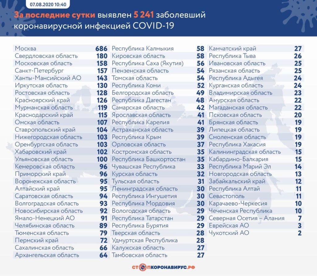 Статистика по заболевшим в регионах России на 7 августа