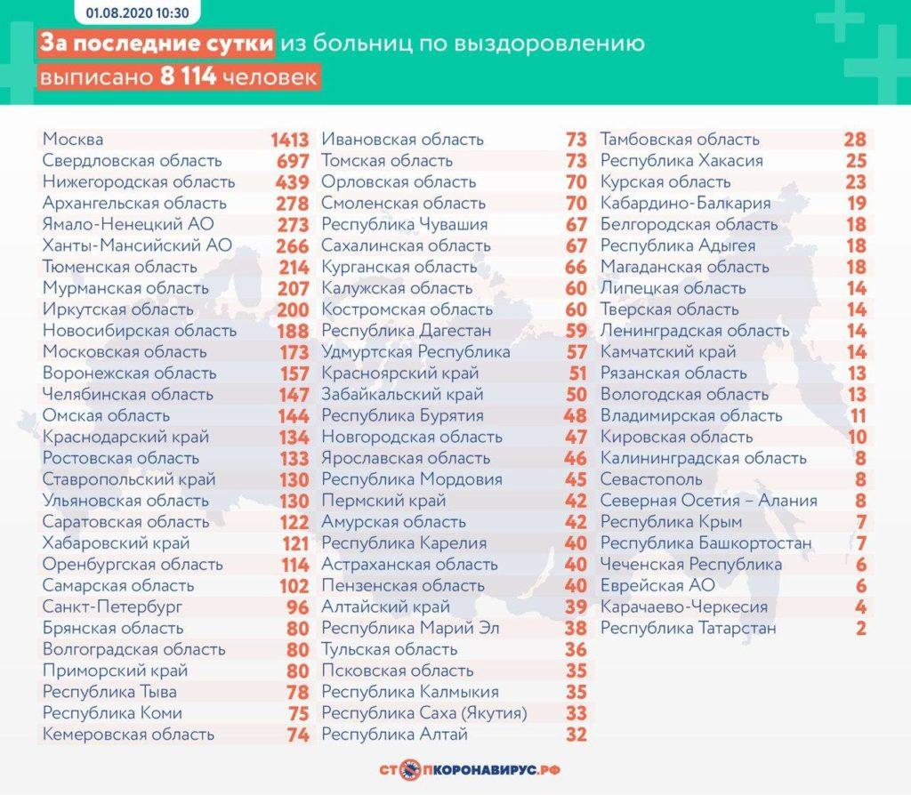 Статистика по выздоровевшим в регионах России на 1 августа