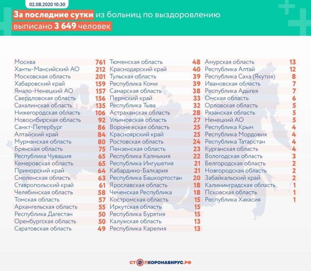Статистика по выздоровевшим в регионах России на 2 августа