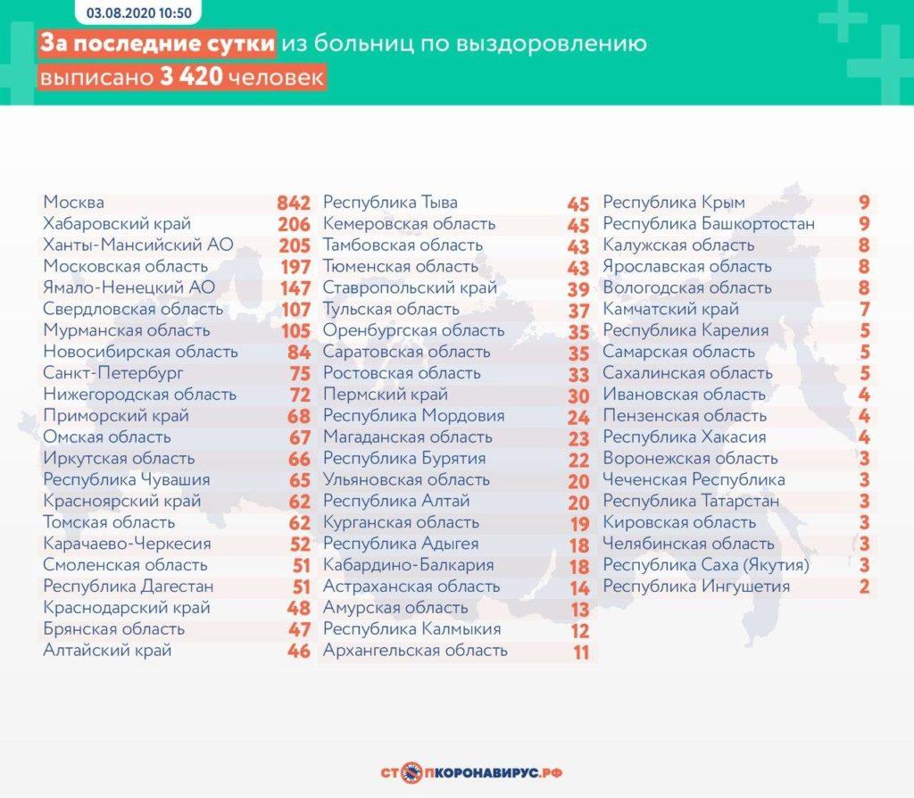 Статистика по выздоровевшим в регионах России на 3 августа