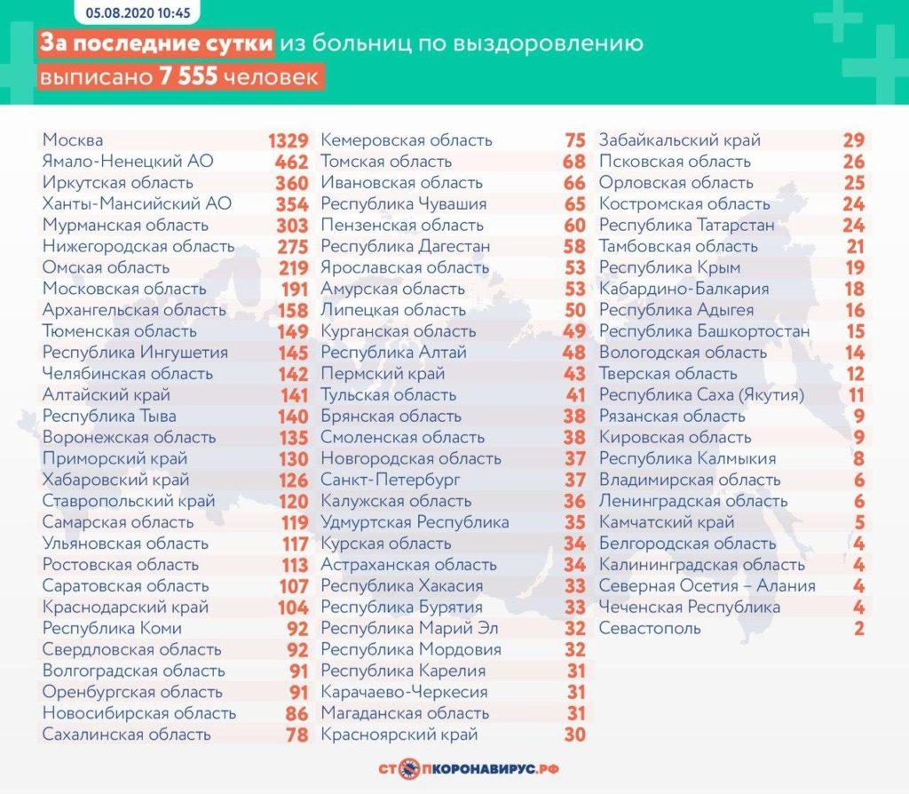 Статистика по выздоровевшим в регионах России на 5 августа