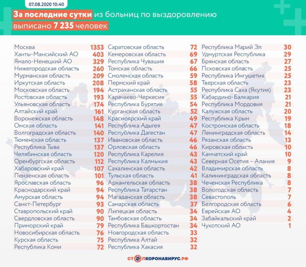 Статистика по выздоровевшим в регионах России на 7 августа