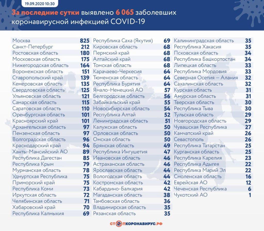 Статистика по заболевшим в регионах России на 19 сентября