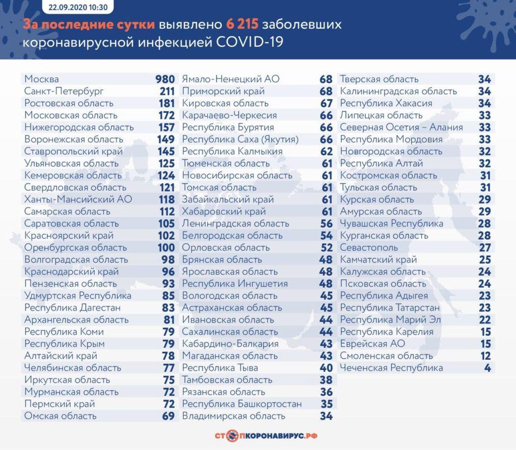 Статистика по заболевшим в регионах России на 22 сентября