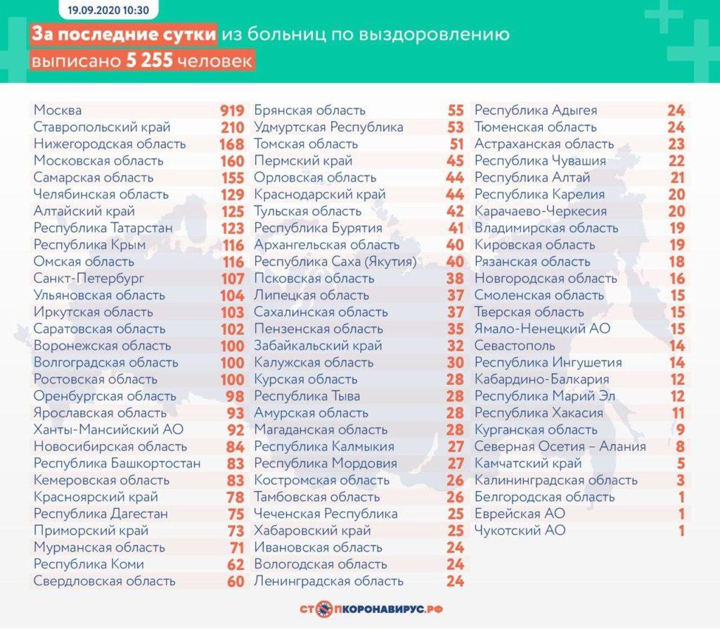 Статистика по выздоровевшим в регионах России на 19 сентября