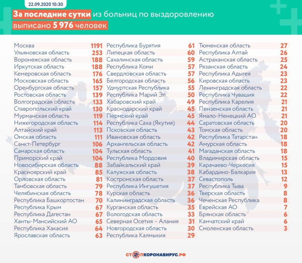 Статистика по выздоровевшим в регионах России на 22 сентября